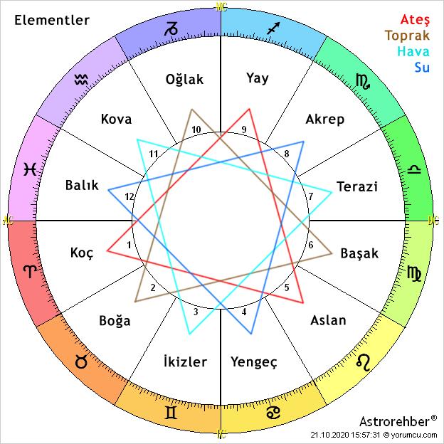 Astroloji Rehberi®