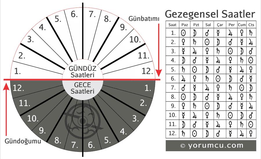 Gezegensel Saatler Planetary Hours Astrorehber