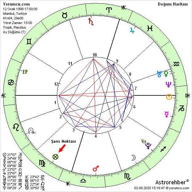 şans Noktası Astroloji Rehberi