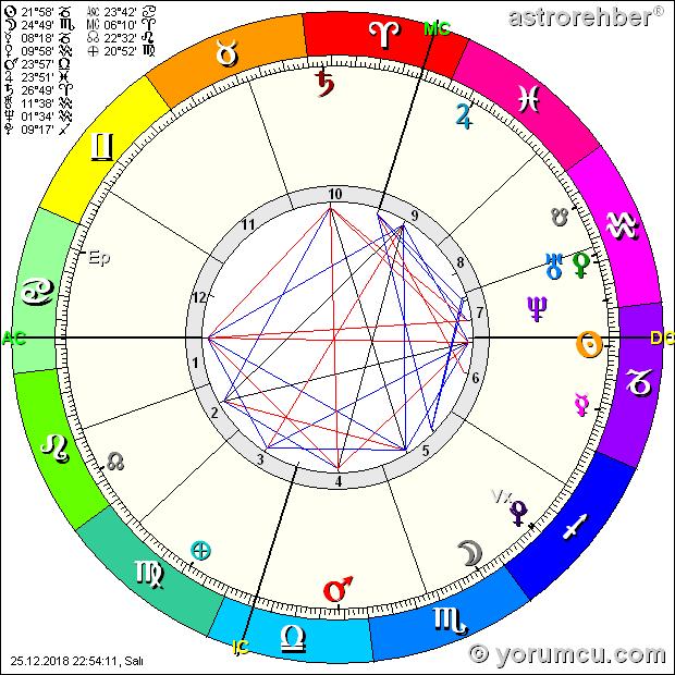 Güneş Ay Ve Yükselen Arasındaki Fark Tam Olarak Nedir Astroloji