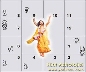 Vedik Astrolojide Evlilik